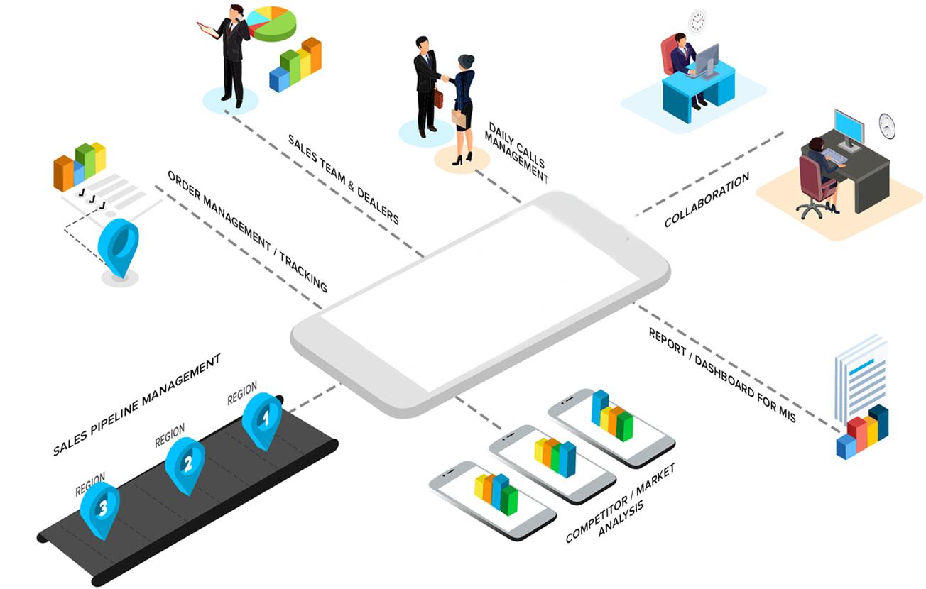mobilesalesforc
